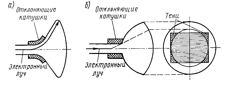 кинескоп угол отклонения луча