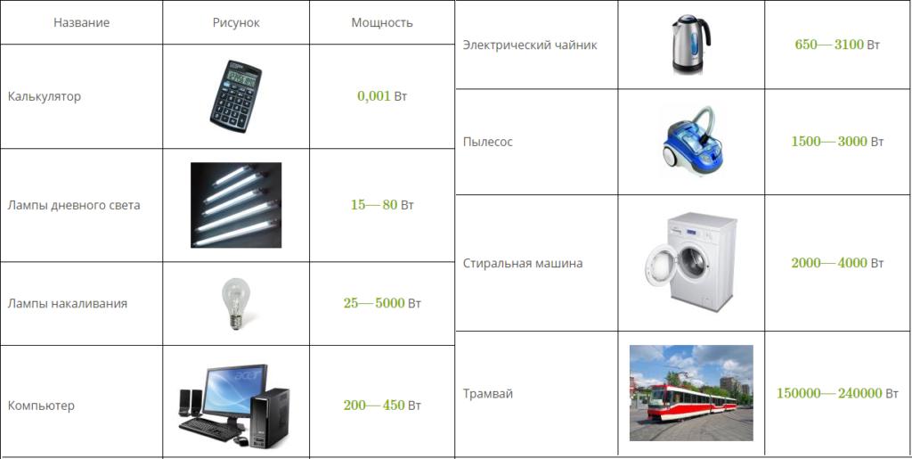 Таблица потребления мощности тока для различных типов приборов