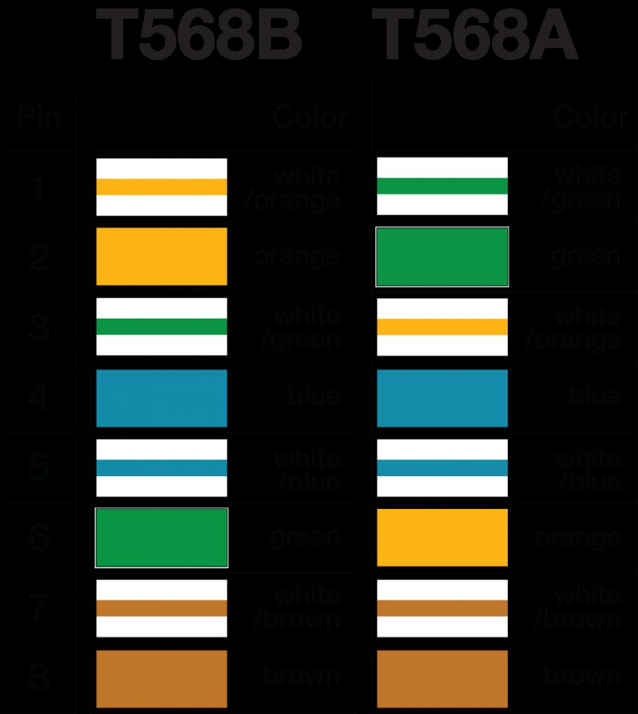 Цветная схема T-568A.