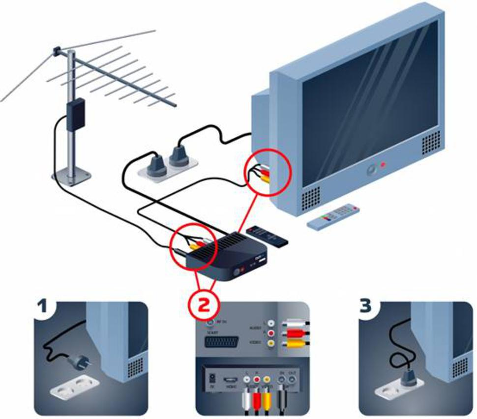 Подключение приставки и телевизора.