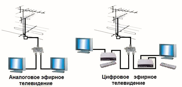 Схема цифрового телевидения.