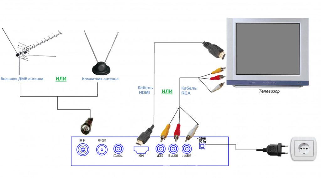 Как соединить телевизор с антенной.