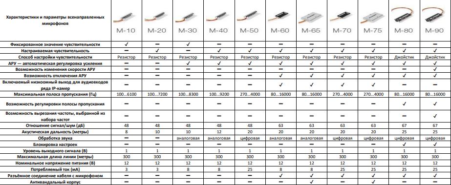 Сравнение моделей всенаправленных микрофонов