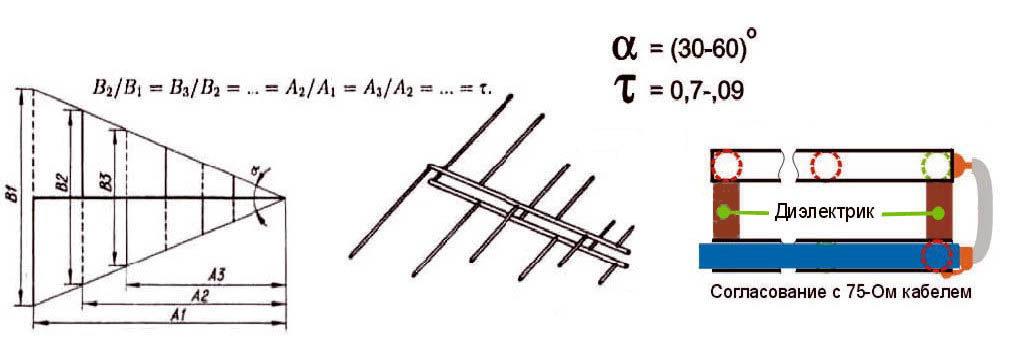 Как сделать логопериодическую антенну