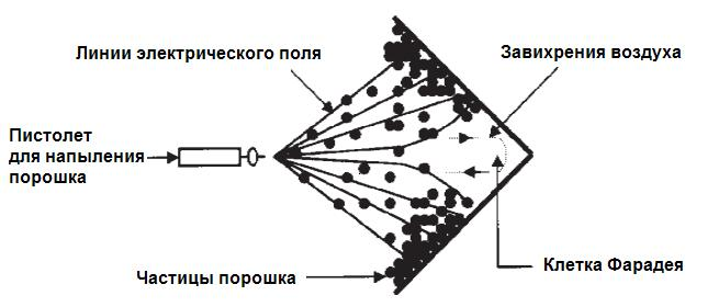 Клетка Фарадея при окрашивании