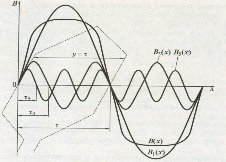 Электродвижущая сила (ЭДС) источника энергии.