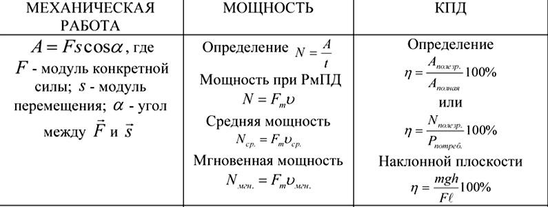 Что такое коэффициент полезного действия (КПД) и как рассчитать его по формуле