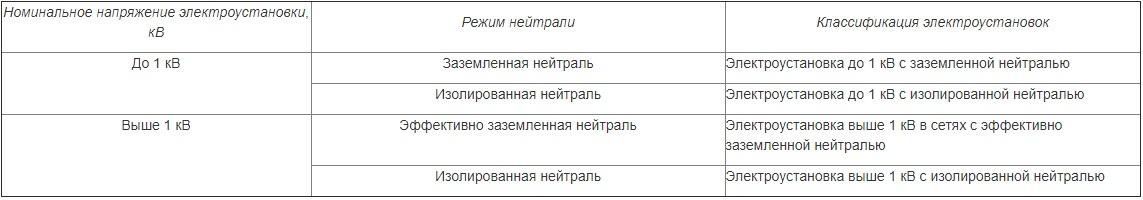 Классификация электроустановок по мерам электробезопасности