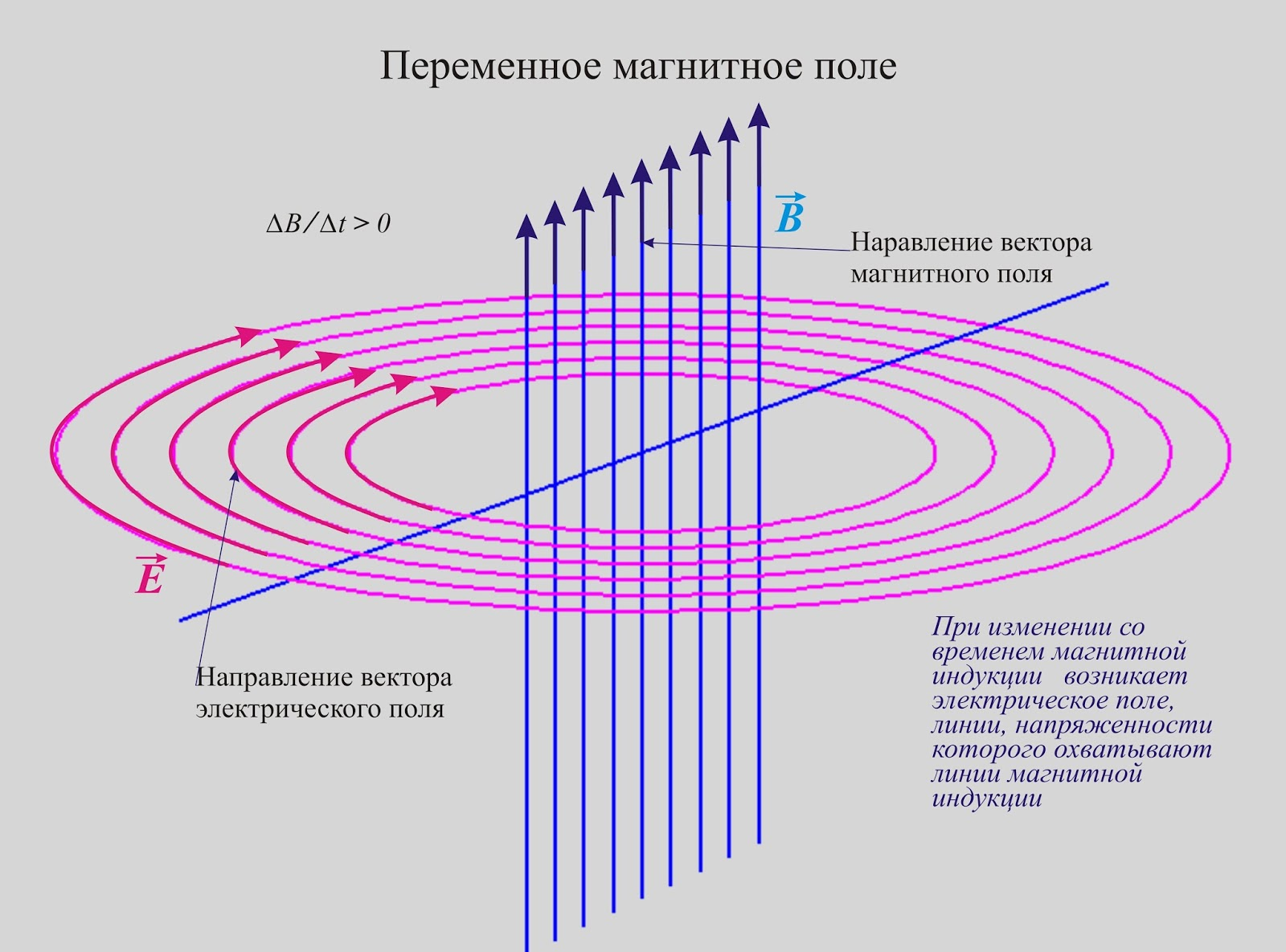Переменное магнитное поле.