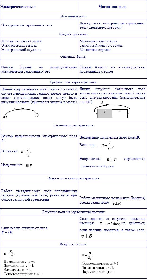 Сравнение электрического и магнитного полей