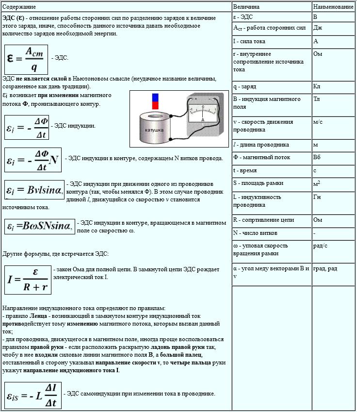 Электродвижущая сила индукции