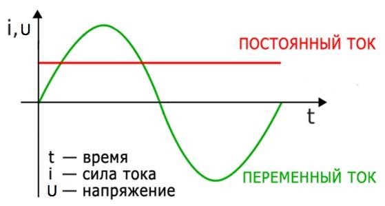 Рис. 2. Постоянный и переменный электрические токи
