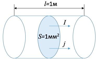 Рис. 4. Графическая интерпретация плотности тока j