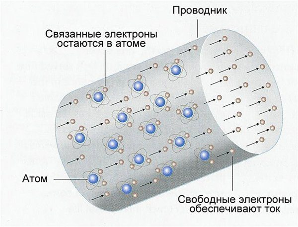 Направленное перемещение электронов в проводнике