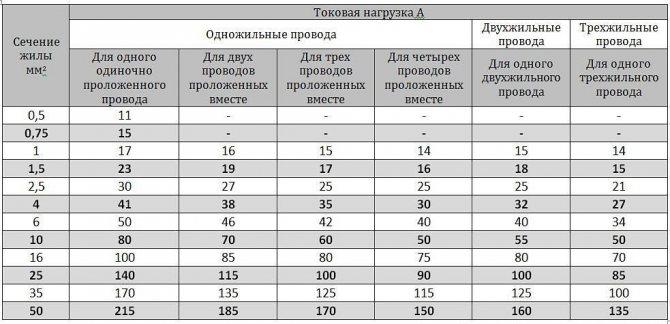 Таблица нагрузок по сечению кабелей