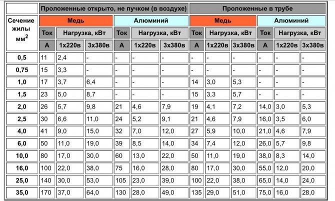 Таблица токовых нагрузок к сечениям медных и алюминиевых кабелей и проводов