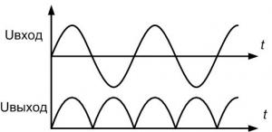 График синусоиды до и после выпрямления