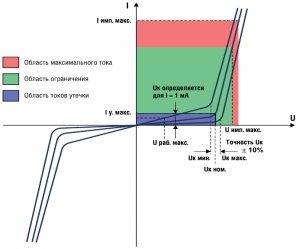 Вольт-амперная характеристика(ВАХ) варистора.